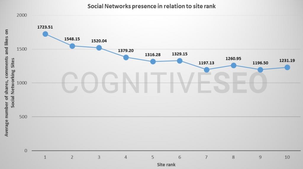 guía de clasificación impacto de las redes sociales en la clasificación del sitio
