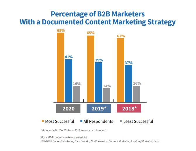 Guía para clasificar la estrategia de marketing de contenido documentado.
