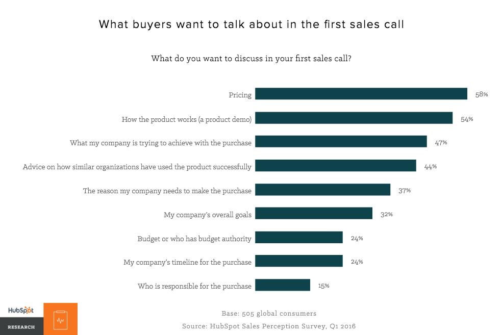 de qué quieren hablar los compradores en la primera llamada de ventas: cómo afectan los presupuestos a la calificación de clientes potenciales