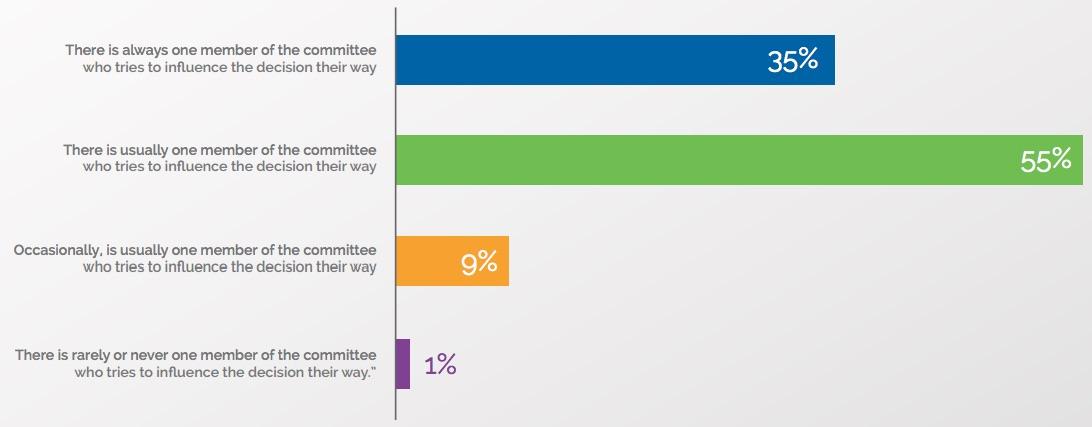 proceso de toma de decisiones en ventas y cómo afecta la calificación de prospectos