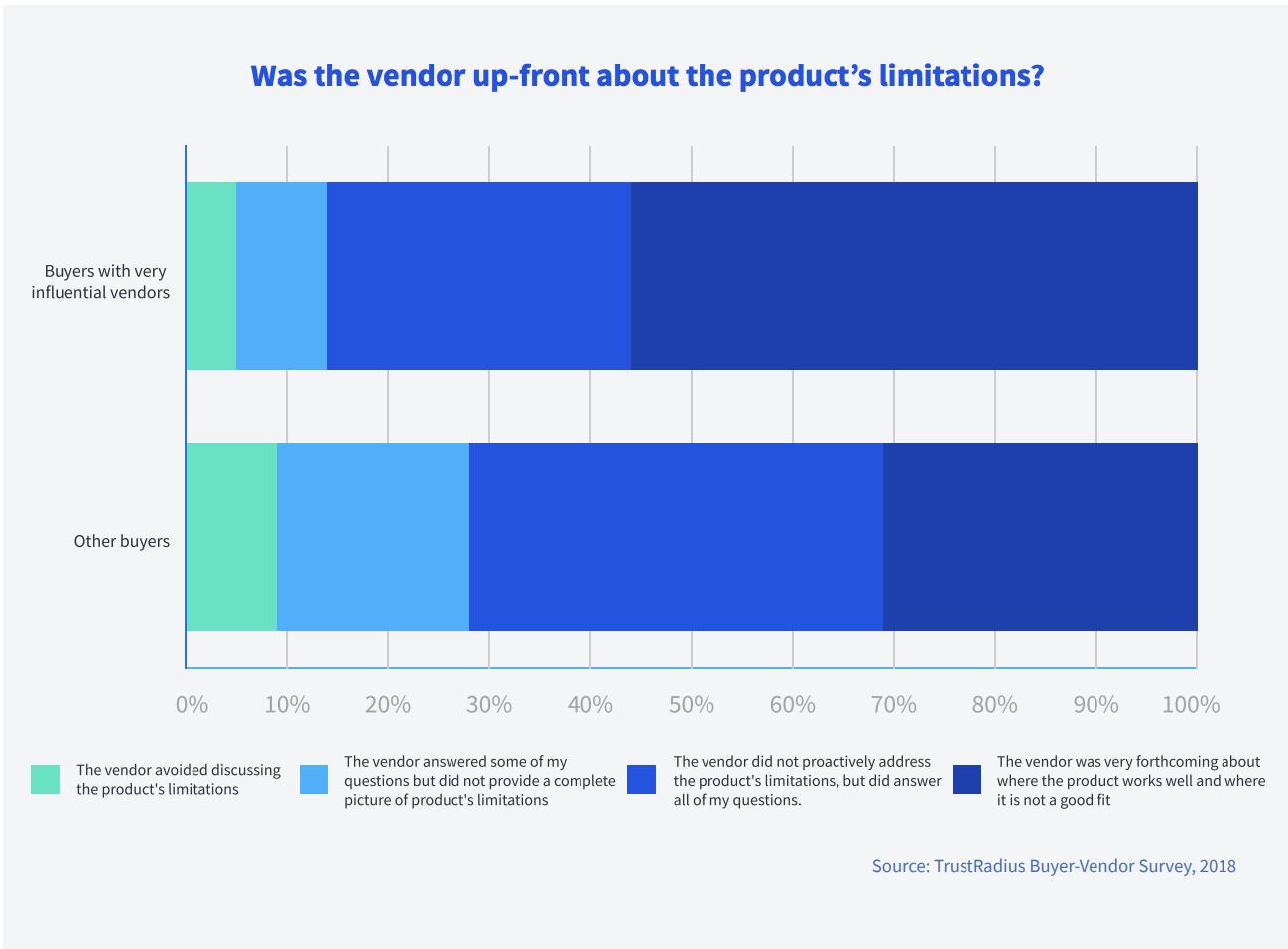 Limitaciones del producto mencionadas en las ventas: parte del proceso de calificación de clientes potenciales.