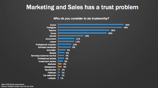 El marketing y las ventas tienen un problema de confianza: influye en los posibles clientes potenciales