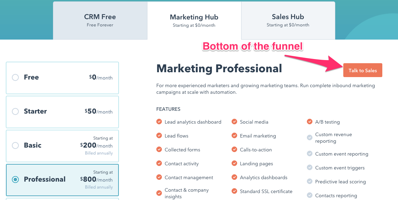 Ejemplo de un centro de marketing para aumentar las conversiones de embudo
