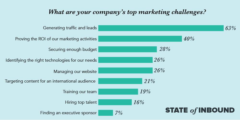 principales canales de marketing empresarial: cómo aumentar las conversiones del embudo