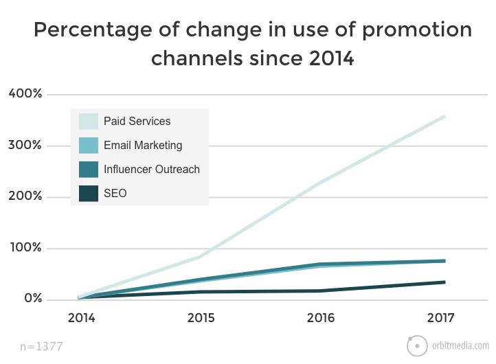 Cambios en los canales de promoción para generar conversiones