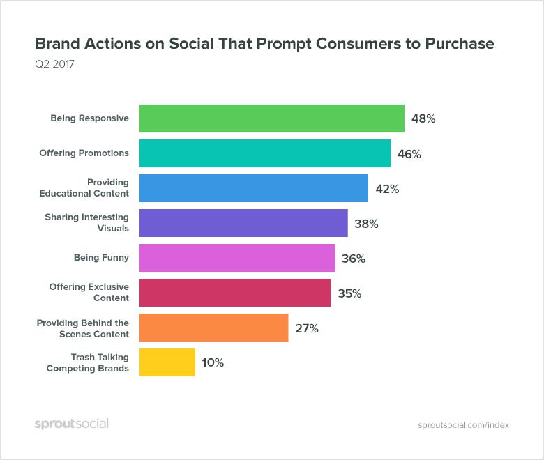 Acción de marca en las redes sociales que impulsa las conversiones del embudo