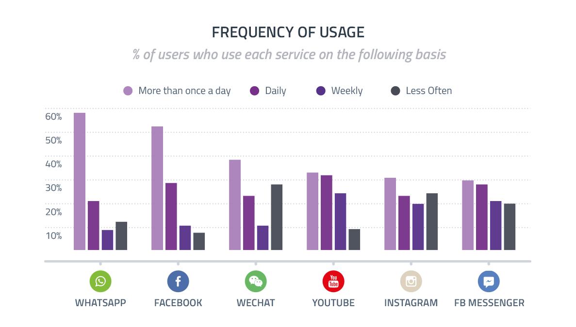 Utilice las redes sociales para aumentar la tasa de conversión del embudo