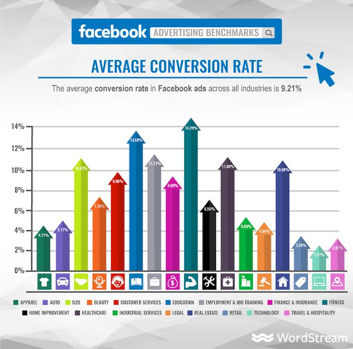 Tasa de conversión promedio de Facebook Por qué las redes sociales pagan para jugar en 2021