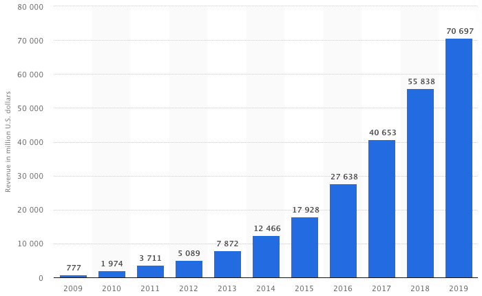 Redes sociales pagas: crecimiento de los ingresos de Facebook