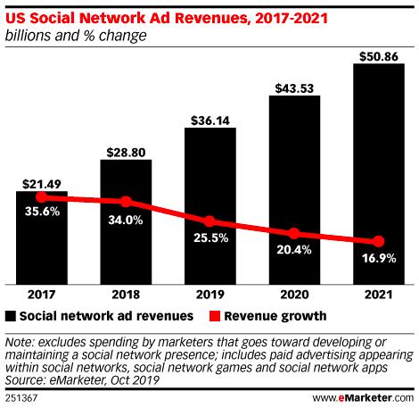 Redes sociales pagadas: gasto en publicidad en redes sociales en los Estados Unidos
