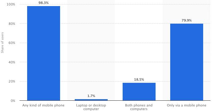 Redes sociales pagas: uso móvil de Facebook