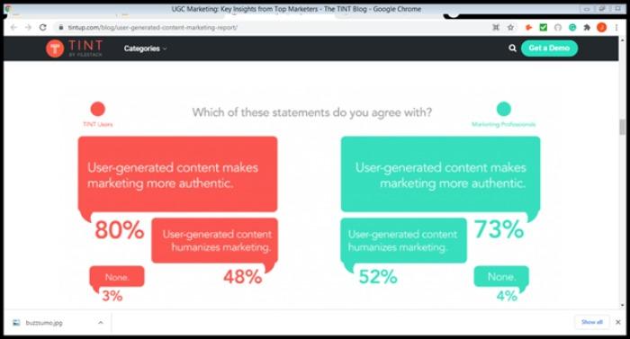 El contenido generado por el usuario es popular en los accesos directos de marketing en redes sociales