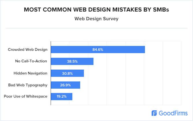 Errores comunes en el diseño de sitios web de pequeñas empresas