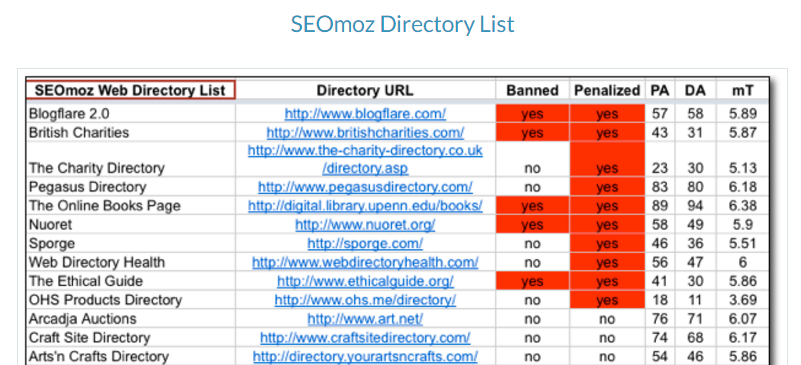 "moz research website index blog directories. "" width=""601"" height=""274"