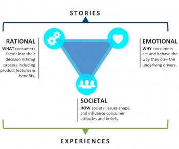 storytelling en neuromarketing