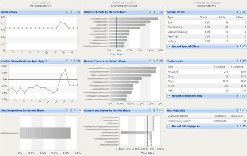 La herramienta de análisis competitivo de Search Monitor