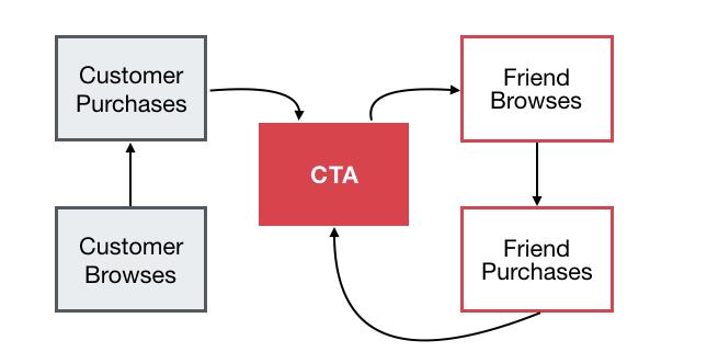 Importancia de la incorporación de clientes
