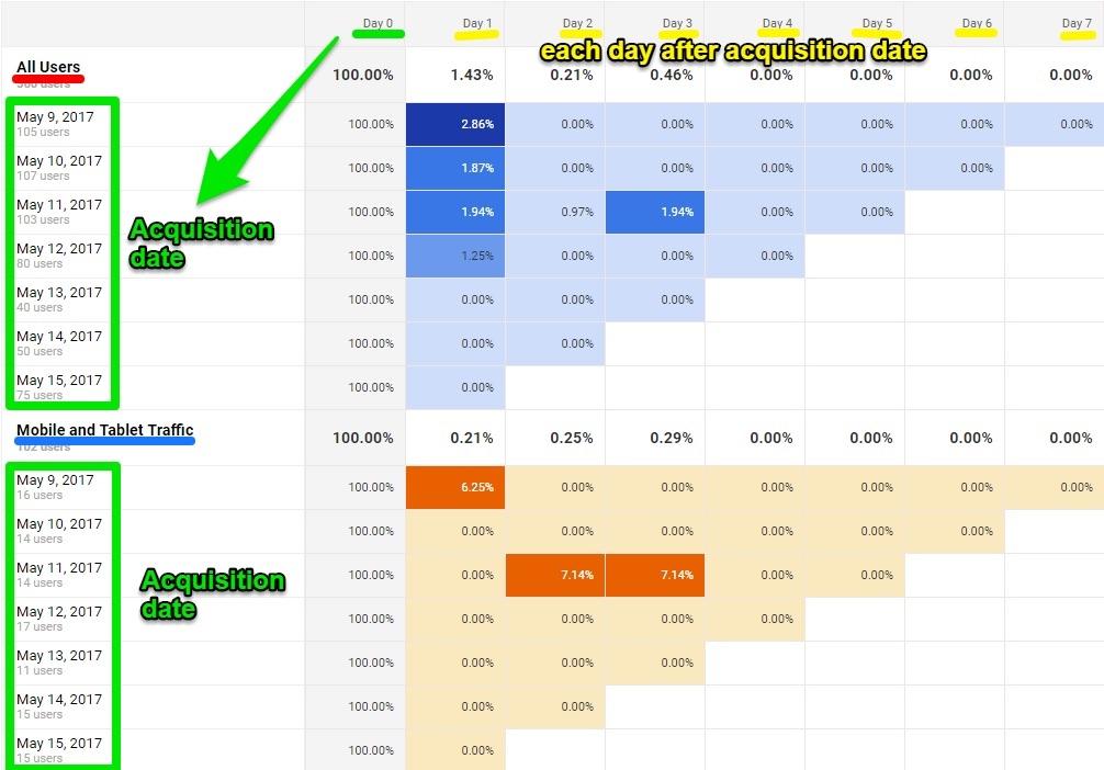 """El análisis de cohorte tiene en cuenta el uso de adquisición de un usuario, que se mide como la primera visita de los usuarios a su sitio """"class ="""" wp-image-60015 """"width ="""" 700 """"height ="""" 527"""