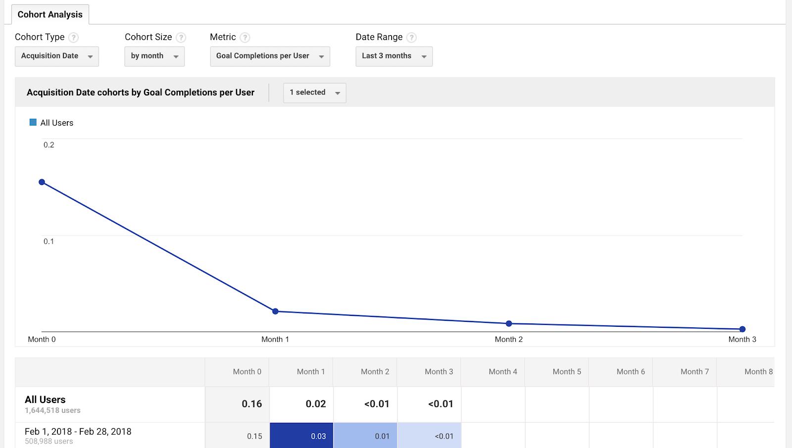 """análisis de cohorte con filtros para """"metas alcanzadas por año"""" """"class ="""" wp-image-60016 """"width ="""" 700 """"height ="""" 396 """"srcset ="""" https://neilpatel.com/wp-content/uploads / 2018 / 05 / screenshot-analytics.google.com-2018.05.10-21-19-40.png 1600w, https://neilpatel.com/wp-content/uploads/2018/05/screenshot-analytics.google. Com-2018.05 .10-21-19-40-350x198.png 350w, https://neilpatel.com/wp-content/uploads/2018/05/screenshot-analytics.google.com-2018.05.10-21-19 -40- 768x435.png 768w, https://neilpatel.com/wp-content/uploads/2018/05/screenshot-analytics.google.com-2018.05.10-21-19-40-700x396.png 700w """"tamaños ="""" ( ancho máximo: 700px) 100vw, 700px"""