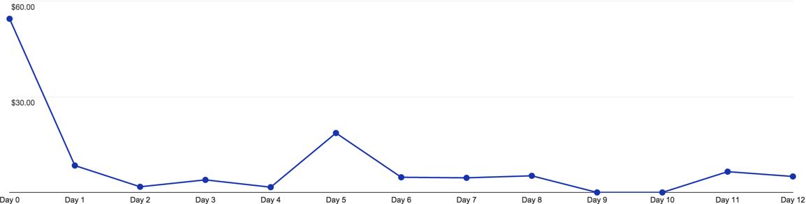 "análisis de cohorte de transacciones por día ""class ="" wp-image-60035 ""width ="" 577 ""height ="" 147 ""srcset ="" https://neilpatel.com/wp-content/uploads/2018/05/transactions- by -day.png 1154w, https://neilpatel.com/wp-content/uploads/2018/05/transactions-by-day-350x89.png 350w, https://neilpatel.com/wp-content/uploads/ 2018 /05/transactions-by-day-768x195.png 768w, https://neilpatel.com/wp-content/uploads/2018/05/transactions-by-day-700x178.png 700w ""tamaños ="" (ancho máximo. : 577px) 100vw, 577px"