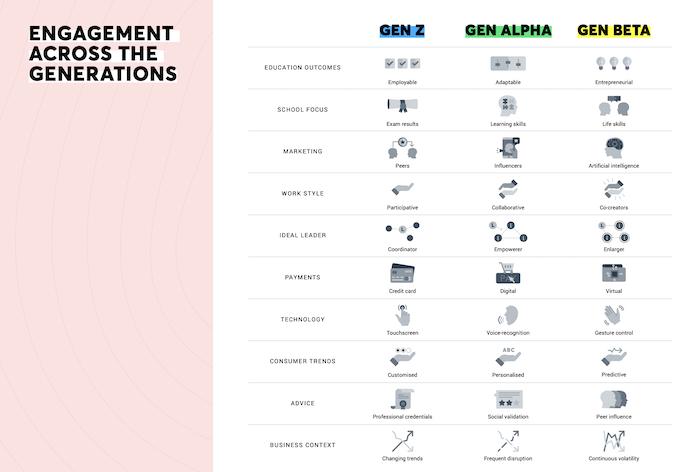 tabla de participación de la generación alfa