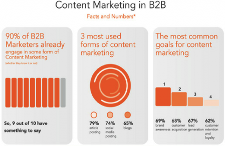 Infografía de marketing B2B vs B2C