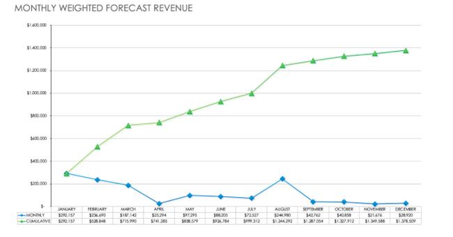 Instrucciones para crear pronósticos de ventas para predecir ingresos: crear un sistema de seguimiento
