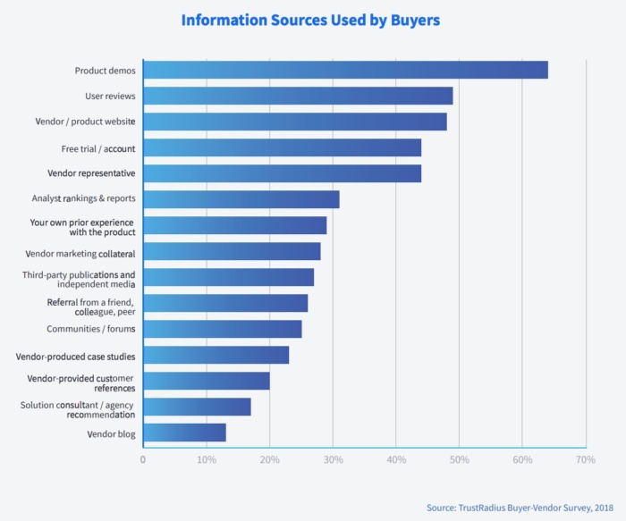 Fuentes de información utilizadas por los compradores: utilice esta información para la calificación de clientes potenciales