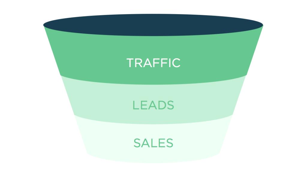 ejemplo básico de embudo de ventas: útil para mejorar la conversión del embudo