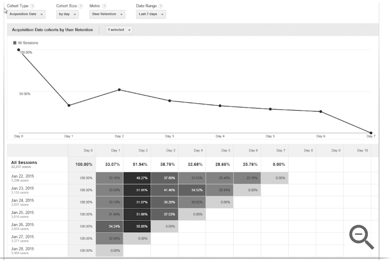 "Ejemplo de análisis de cohorte en google analytics ""class ="" wp-image-60034 ""width ="" 651 ""height ="" 441 ""srcset ="" https://neilpatel.com/wp-content/uploads/2018/ 05 / Screen - Disparo-2018-05-10-at-9.09.40-PM.png 1302w, https://neilpatel.com/wp-content/uploads/2018/05/Screen-Shot-2018-05-10 -at- 9.09 .40-PM-350x237.png 350w, https://neilpatel.com/wp-content/uploads/2018/05/Screen-Shot-2018-05-10-at-9.09.40-PM- 768x520.png 768w , https://neilpatel.com/wp-content/uploads/2018/05/Screen-Shot-2018-05-10-at-9.09.40-PM-700x474.png 700w ""tamaños ="" (ancho máximo: 651px) 100vw, 651px"