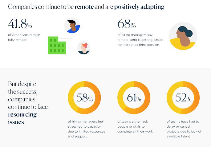 estadísticas sobre la construcción de equipos virtuales a partir de upwork