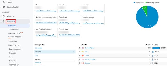 análisis de investigación de audiencia de compras en vivo
