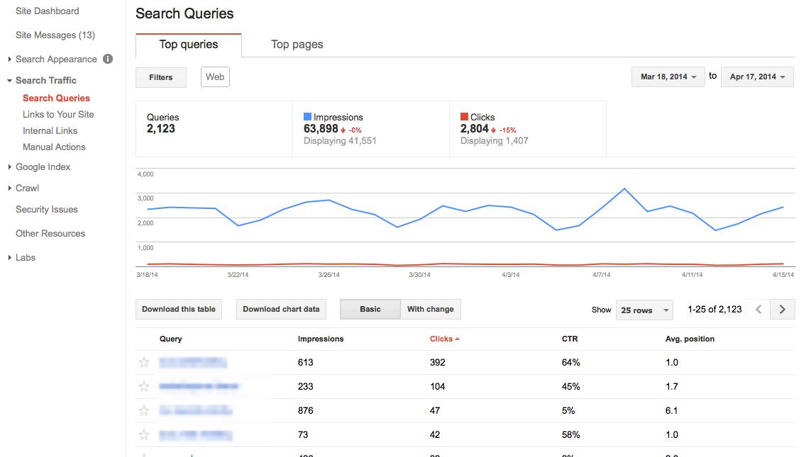 consultas de búsqueda herramientas SEO gratuitas