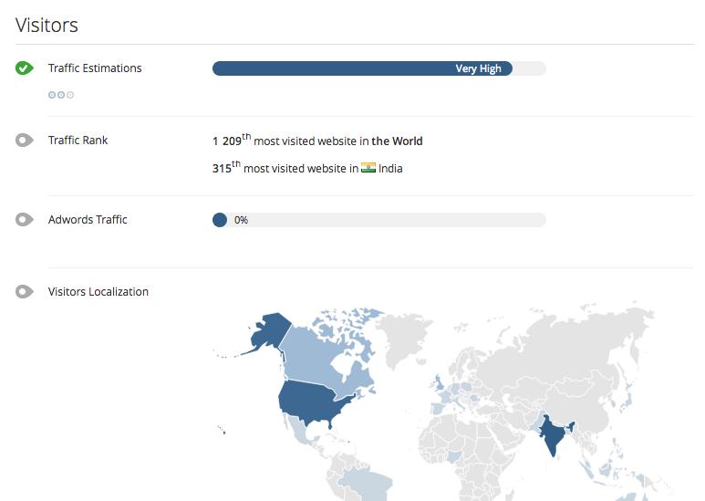 visitantes para las herramientas de SEO QuickSprout