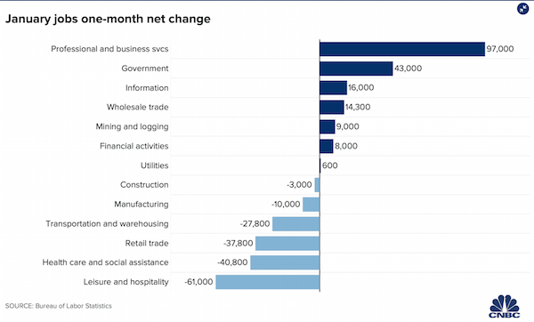 Ejemplo de visualización de datos de CNBC