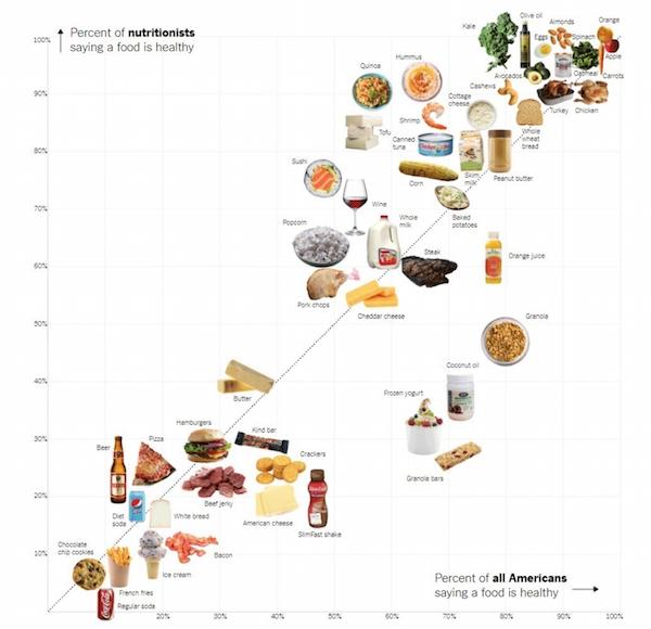 Visualización de datos: diagrama de dispersión de NY Times Nutrition