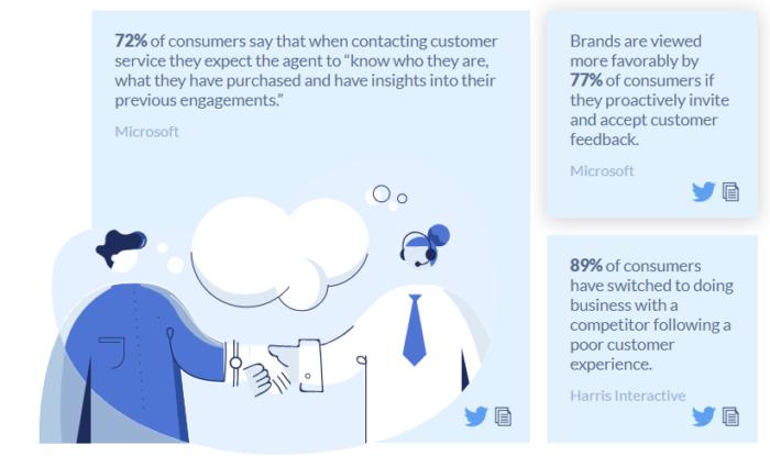 estadísticas de servicio al cliente versus soporte al cliente
