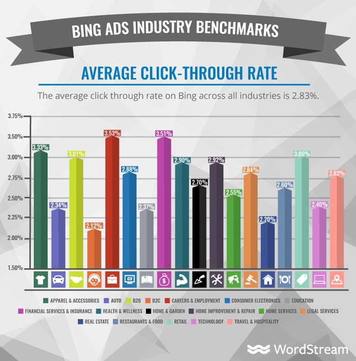 ¿Cuánto cuestan los anuncios de Bing? CTR promedio
