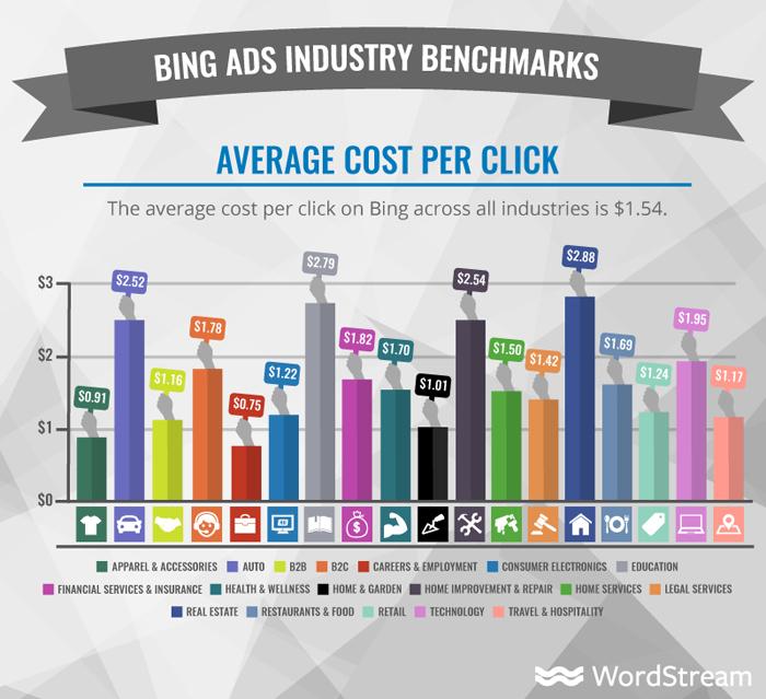 cuánto cuestan los anuncios de Bing: costo promedio por clic