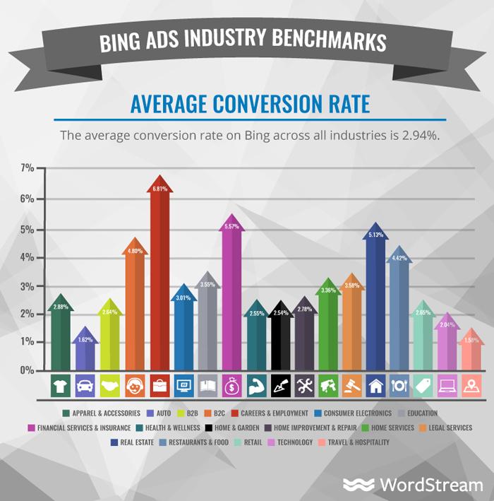 ¿Cuánto cuestan los anuncios de Bing? Tasa de conversión promedio