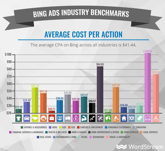 cuánto cuestan los anuncios de Bing: costo promedio por acción