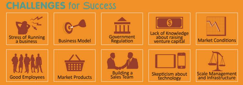 Los desafíos que puede enfrentar para convertirse en un emprendedor exitoso
