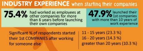 experiencia de los emprendedores antes de convertirse en emprendedores exitosos