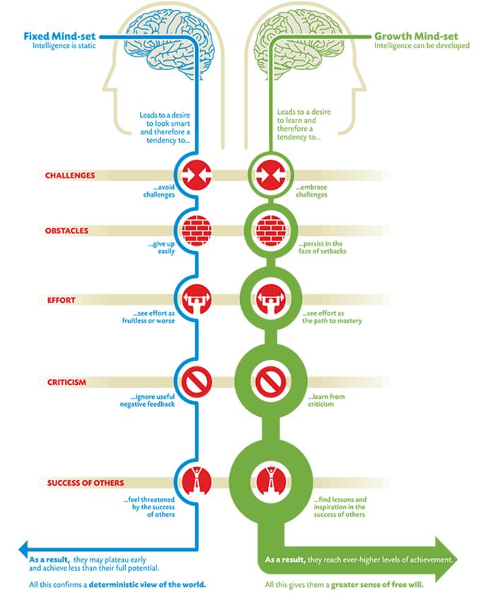 una mentalidad de crecimiento es crucial si quieres convertirte en un emprendedor exitoso