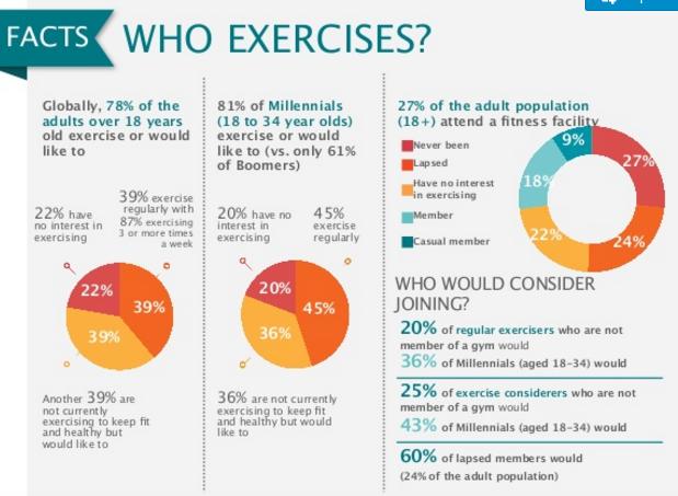 cuidarse y hacer ejercicio es importante para los empresarios exitosos