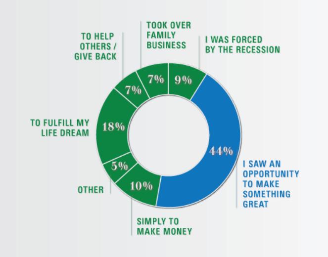 por qué la gente elige intentar convertirse en emprendedores exitosos