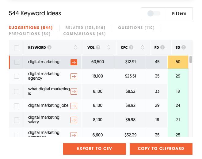 Cuánto cuestan los anuncios de Google - palabras clave relacionadas