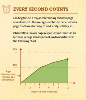 aumentar la velocidad del sitio web