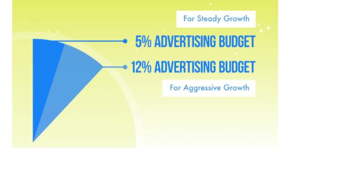 ¿Cuánto cuestan los anuncios de Facebook? Desglose del presupuesto de marketing con el costo de los anuncios de Facebook