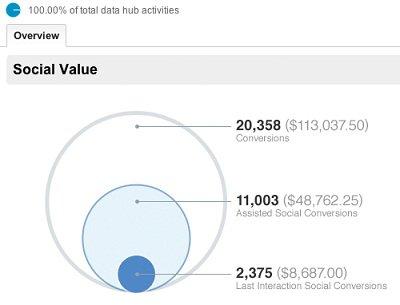 Gráfico de valor social en la herramienta de redes sociales de Google Analytics